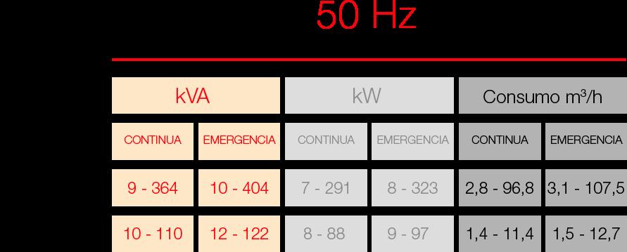 Grupos electrógenos de 50Hz